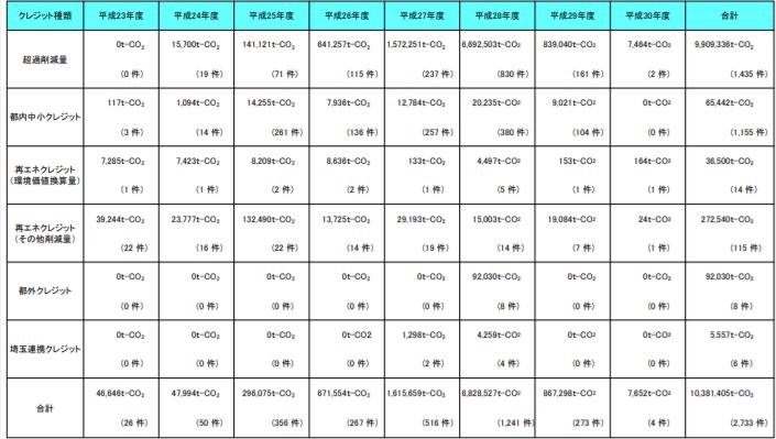 クレジットの発行状況(平成30年4月30日時点)