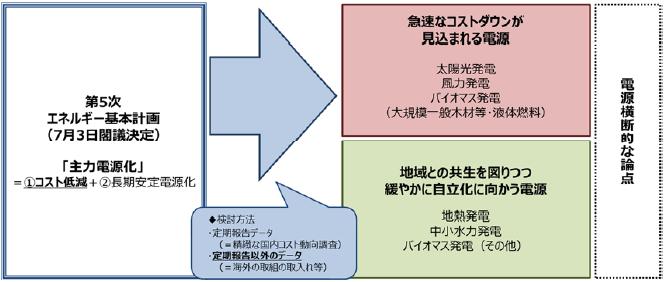 2018年度の検討フレームワーク