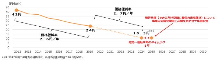 住宅用太陽光発電の価格目標のイメージ