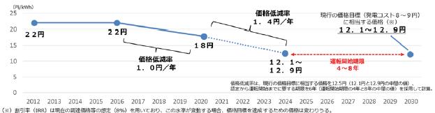 風力発電の価格目標のイメージ