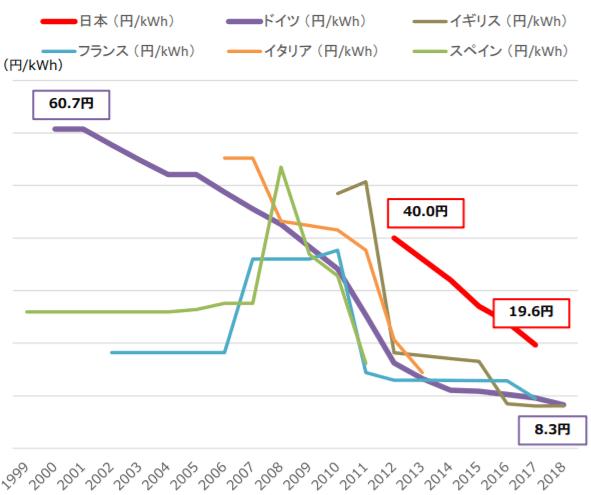 太陽光発電(2,000kW)の各国の買取価格