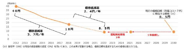 事業用太陽光発電の価格目標のイメージ