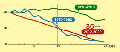 エネルギー消費効率の改善 出典:資源エネルギー庁