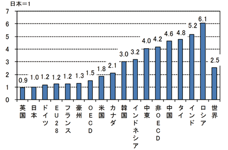 実質GDP当たりのエネルギー消費の主要国・地域比較(2015) 出典:資源エネルギー庁