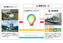日本初、CO2ゼロの都市型通勤電車が実現、世田谷線の運行が再エネ100%にの写真