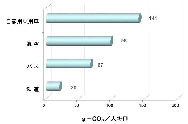 輸送量あたりのCO2排出量(2016年度)