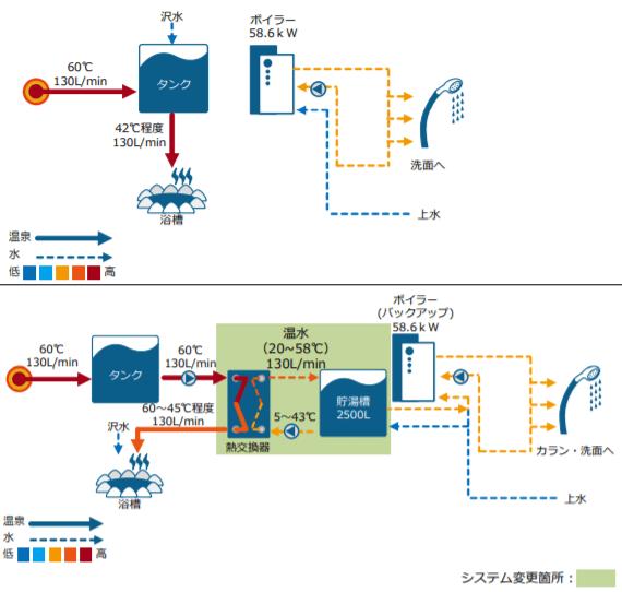 温水供給モデル事例 – B 旅館(上図が導入前、下図が導入後)