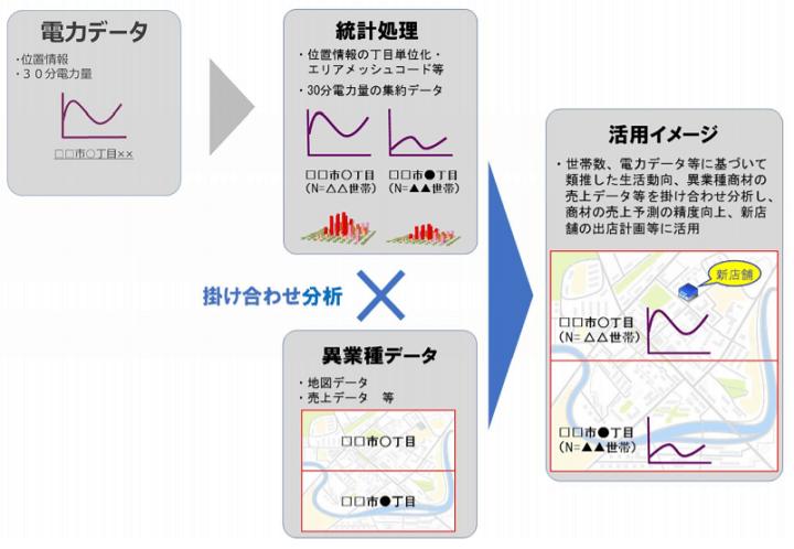 電力データの活用イメージ