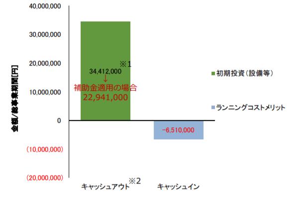 キャッシュバランス(総事業期間=15 年と想定)~バイナリー発電モデル事例 –  B 旅館