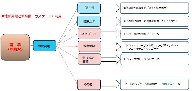地熱発電と多段階(カスケード)利用