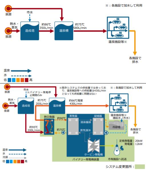 バイナリー発電モデル事例 – A 温泉(上図が導入前、下図が導入後)