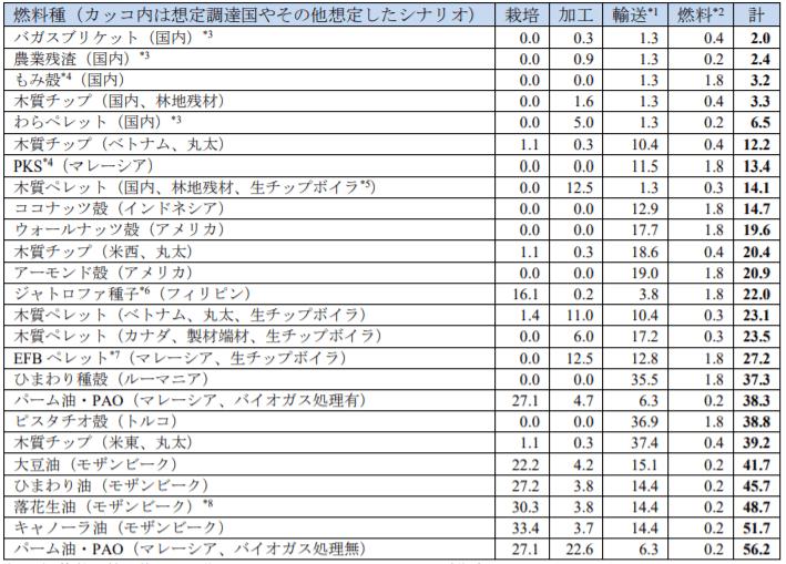 燃料種別のライフサイクルGHG排出量試算結果(単位:g/-CO2MJ)