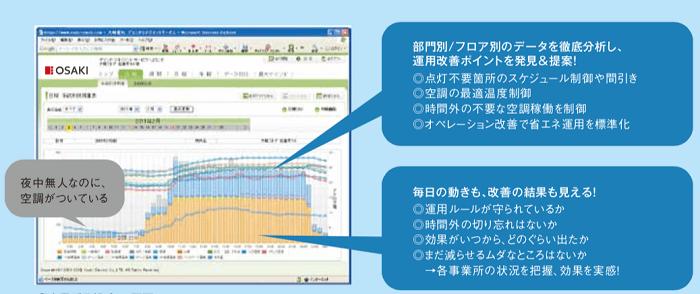 事務所日報グラフ画面