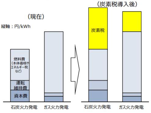 発電コストが同等以上となる水準のイメージ