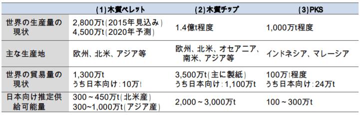 輸入バイオマスの生産余力