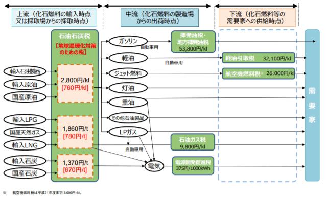 日本におけるエネルギー課税の課税段階