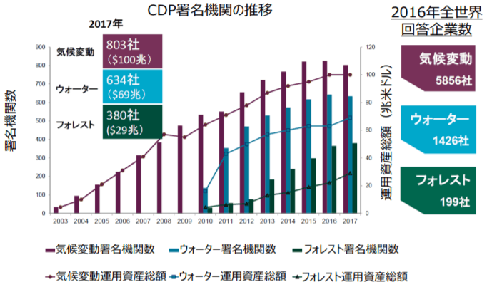 CDP署名機関の推移