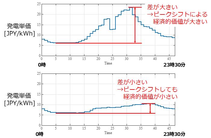 発電コストの時間別単価の例