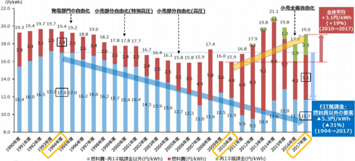 大手電力10社における電気料金平均単価の推移(消費税別)