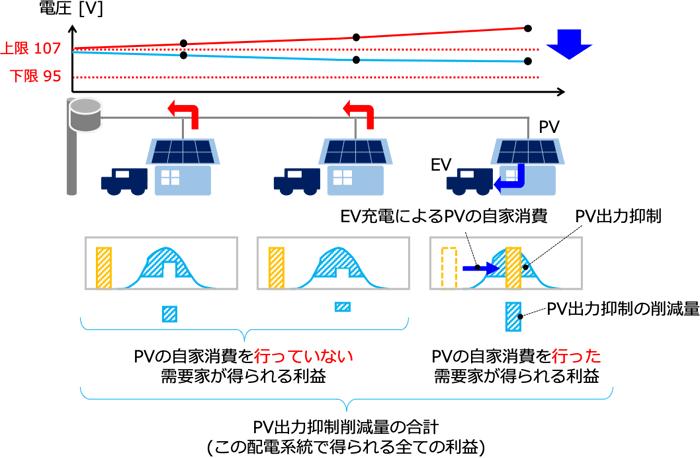 PV出力抑制削減量