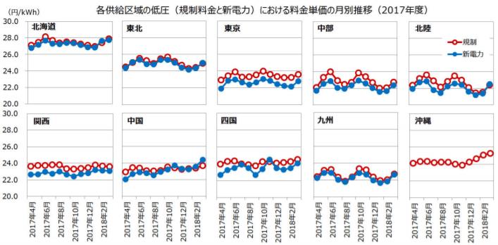 各供給区域の低圧における料金単価の月別推移