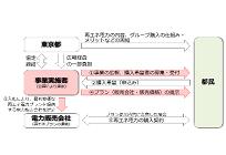 東京都、再エネ電力の購入を促す国内初のモデル事業を開始、共同事業者を公募の写真