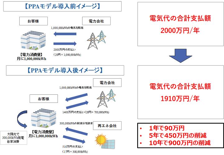 PPAモデルによる電気料金削減の仕組み