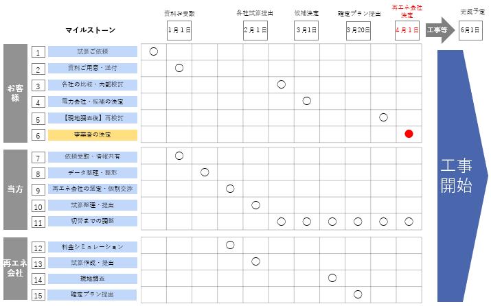 【PPAモデル】設置スケジュール