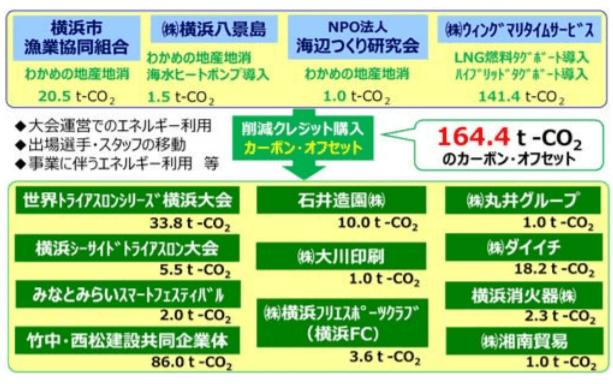 カーボン・オフセット実施事例(平成 30 年度実績) 出典:横浜市