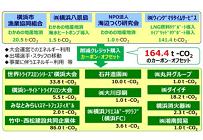 横浜市がブルーカーボンをCO2クレジットとして初認証、温暖化対策に海洋資源を活用の写真