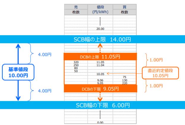 基準値段及びSCB・DCBの例