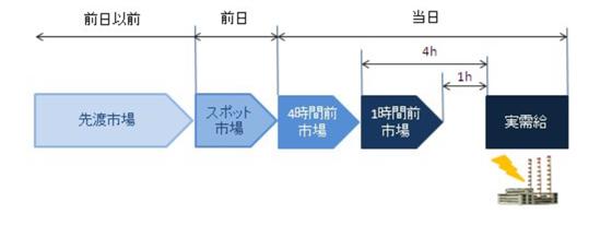 電力先渡し市場について 出典:日経xTECH