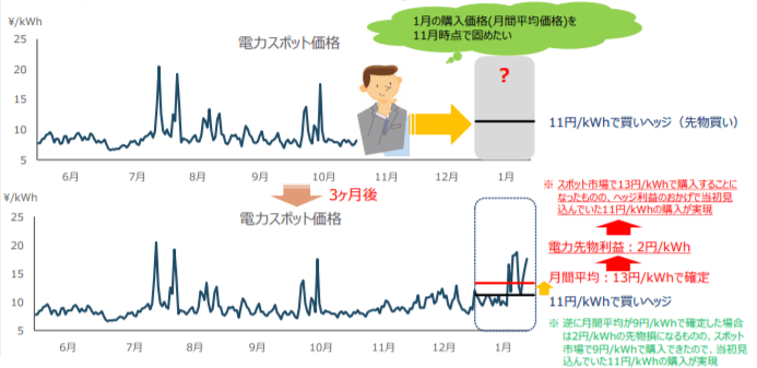電力先物取引の利用例① 価格変動リスクのヘッジ