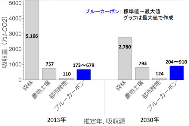 ブルーカーボン研究会による日本沿岸域のCO2吸収量の試算結果