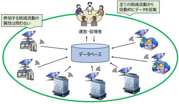 プログラム型プロジェクトの属性イメージ