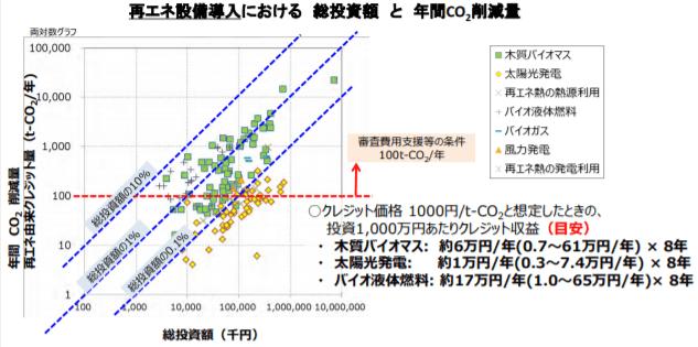 再エネ設備導入における総投資額と年間CO2削減量