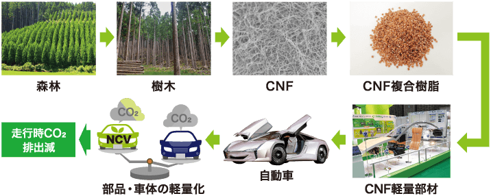 CNFで試作された部材の性能評価