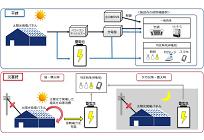 蓄電池やEMSによりBCP機能を有する太陽光システム、バローHDが店舗に導入、PPAモデル活用の写真