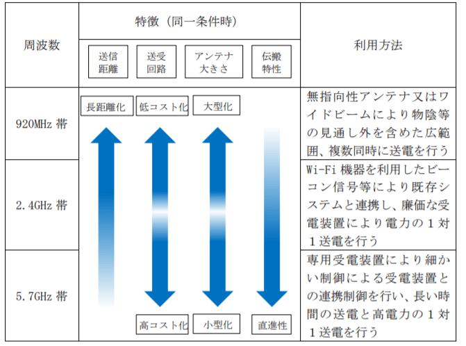 各周波数における特徴と利用方法