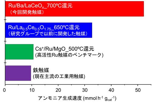開発された触媒と従来型の酸化物担持ルテニウム触媒のアンモニア生成速度の比較