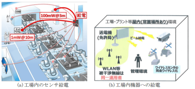 5.7GHz帯での利用シーン例