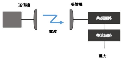 空間伝送型ワイヤレス電力伝送システムの仕組み