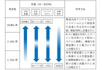 世界に先駆け検討が進むワイヤレス給電の制度化検討、3パターンの周波数による運用が実現する可能性の写真