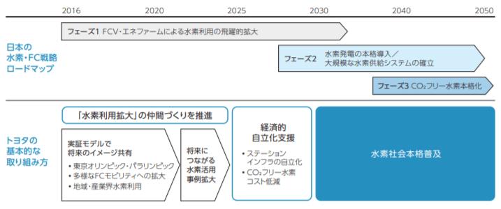 国の施策と連動したトヨタの活動の方向性とステップ(日本の例)