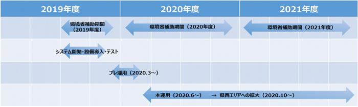 環境省補助事業の想定スケジュール