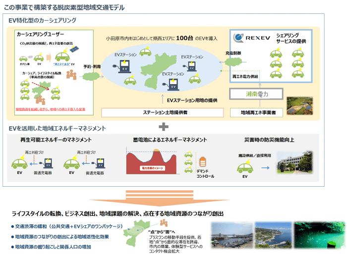 脱炭素型地域モデル