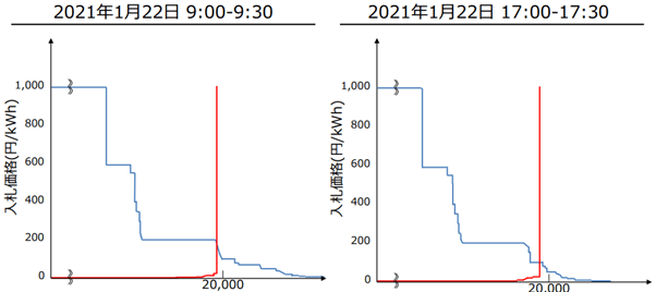 図4:2021年1月22日の2時間半の需給曲線。x軸は総量を示し、y軸は供給(赤)と需要(青)の価格を示す 出典:METI