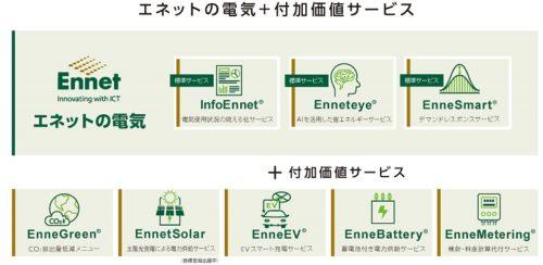 エネットの電気+付加価値サービス