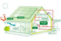 家庭部門のCO2排出量66%減目標、住宅の省エネルギー対策「ZEH」とはの写真